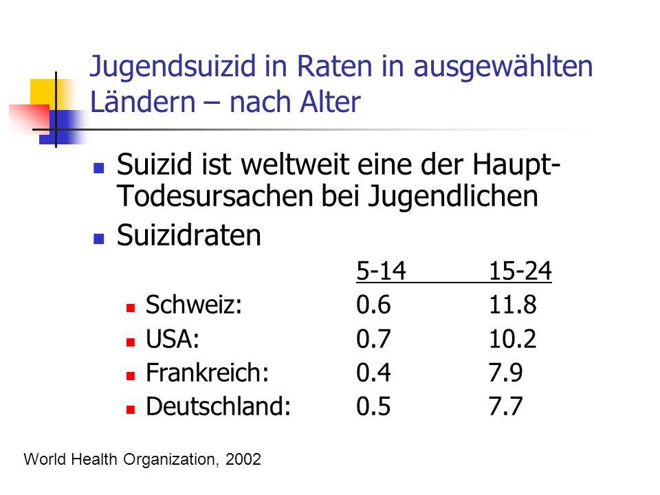 Jugendsuizid in Raten in ausgewählten Ländern – nach Alter Suizid ist weltweit eine der Haupt- Todesursachen bei Jugendlichen Suizidraten 5-1415-24 Schweiz: 0.611.8 USA:0.710.2 Frankreich: 0.47.9 Deutschland:0.57.7 World Health Organization, 2002