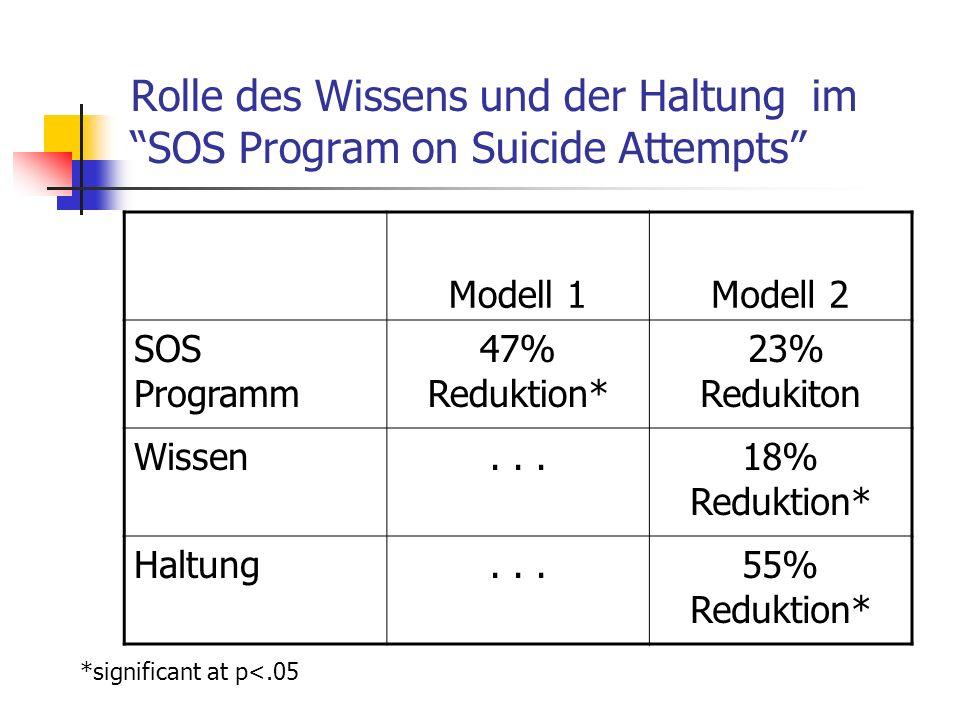 Rolle des Wissens und der Haltung im SOS Program on Suicide Attempts Modell 1Modell 2 SOS Programm 47% Reduktion* 23% Redukiton Wissen...18% Reduktion* Haltung...55% Reduktion* *significant at p<.05