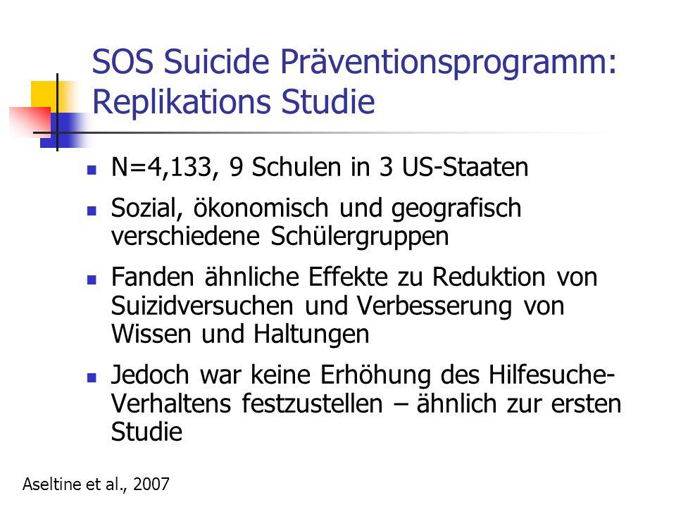 SOS Suicide Präventionsprogramm: Replikations Studie N=4,133, 9 Schulen in 3 US-Staaten Sozial, ökonomisch und geografisch verschiedene Schülergruppen Fanden ähnliche Effekte zu Reduktion von Suizidversuchen und Verbesserung von Wissen und Haltungen Jedoch war keine Erhöhung des Hilfesuche- Verhaltens festzustellen – ähnlich zur ersten Studie Aseltine et al., 2007