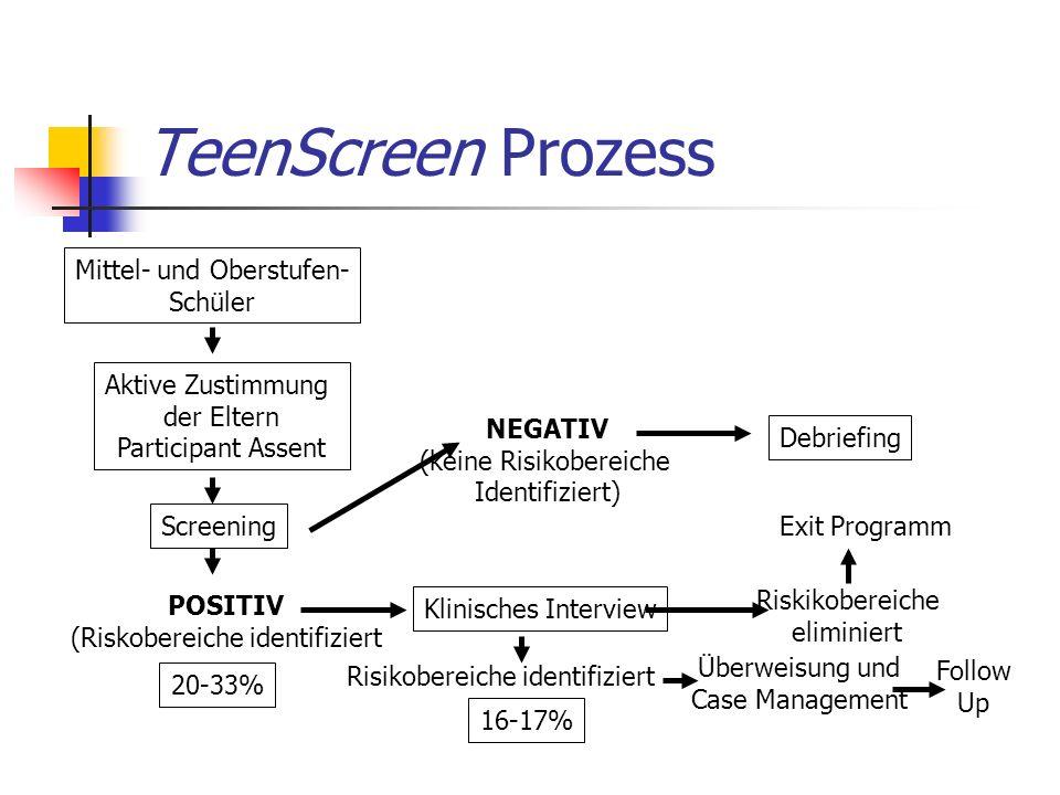 TeenScreen Prozess Mittel- und Oberstufen- Schüler Aktive Zustimmung der Eltern Participant Assent Screening POSITIV (Riskobereiche identifiziert 20-33% NEGATIV (keine Risikobereiche Identifiziert) Klinisches Interview Risikobereiche identifiziert 16-17% Überweisung und Case Management Follow Up Riskikobereiche eliminiert Exit Programm Debriefing