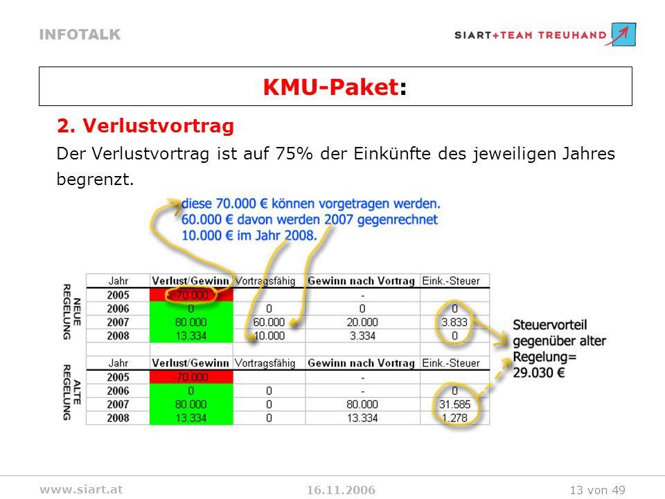 16.11.2006 INFOTALK www.siart.at 13 von 49 2. Verlustvortrag Der Verlustvortrag ist auf 75% der Einkünfte des jeweiligen Jahres begrenzt. KMU-Paket: