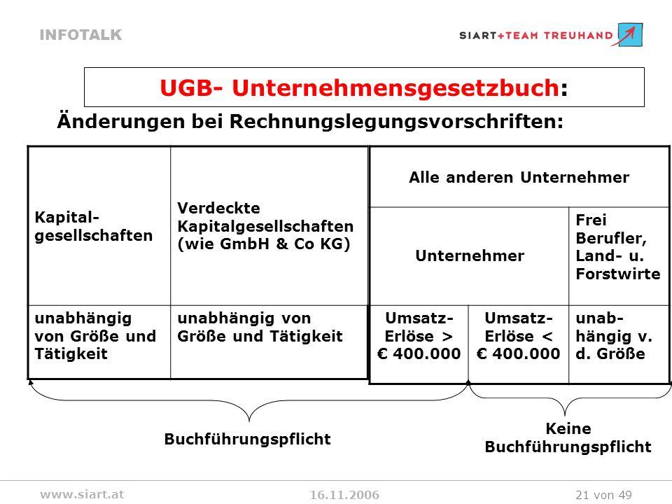 16.11.2006 INFOTALK www.siart.at 21 von 49 UGB- Unternehmensgesetzbuch: Änderungen bei Rechnungslegungsvorschriften: Kapital- gesellschaften Verdeckte