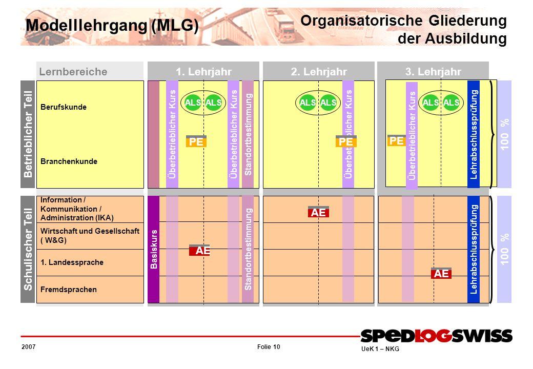 Folie 10 2007 UeK 1 – NKG Organisatorische Gliederung der Ausbildung Modelllehrgang (MLG) Lernbereiche Berufskunde Branchenkunde Betrieblicher Teil In