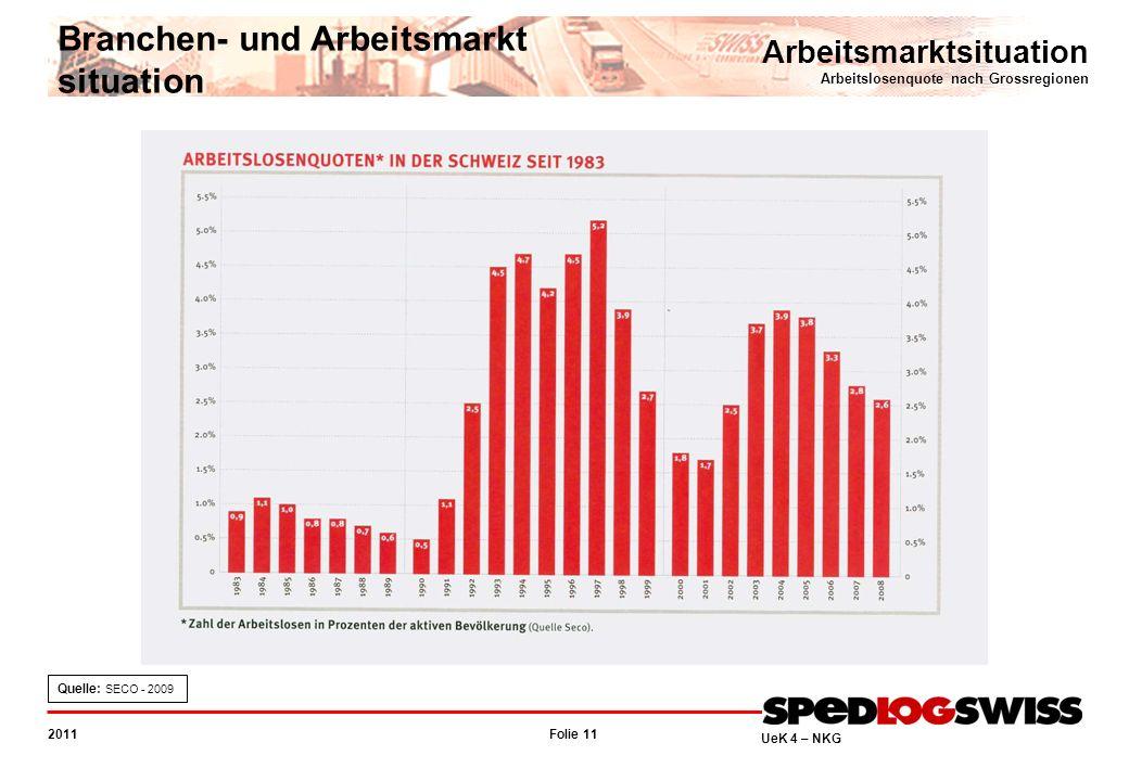 Folie 11 2011 UeK 4 – NKG Arbeitsmarktsituation Arbeitslosenquote nach Grossregionen Branchen- und Arbeitsmarkt situation Quelle: SECO - 2009