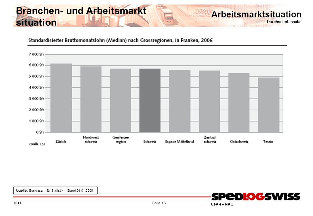 Folie 13 2011 UeK 4 – NKG Arbeitsmarktsituation Durchschnittssalär Branchen- und Arbeitsmarkt situation Quelle: Bundesamt für Statistik – Stand 01.01.2009
