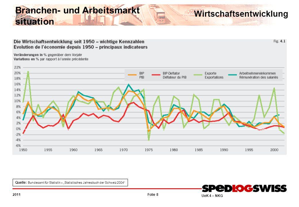 Folie 8 2011 UeK 4 – NKG Wirtschaftsentwicklung Branchen- und Arbeitsmarkt situation Quelle: Bundesamt für Statistik – Statistisches Jahresbuch der Schweiz 2004