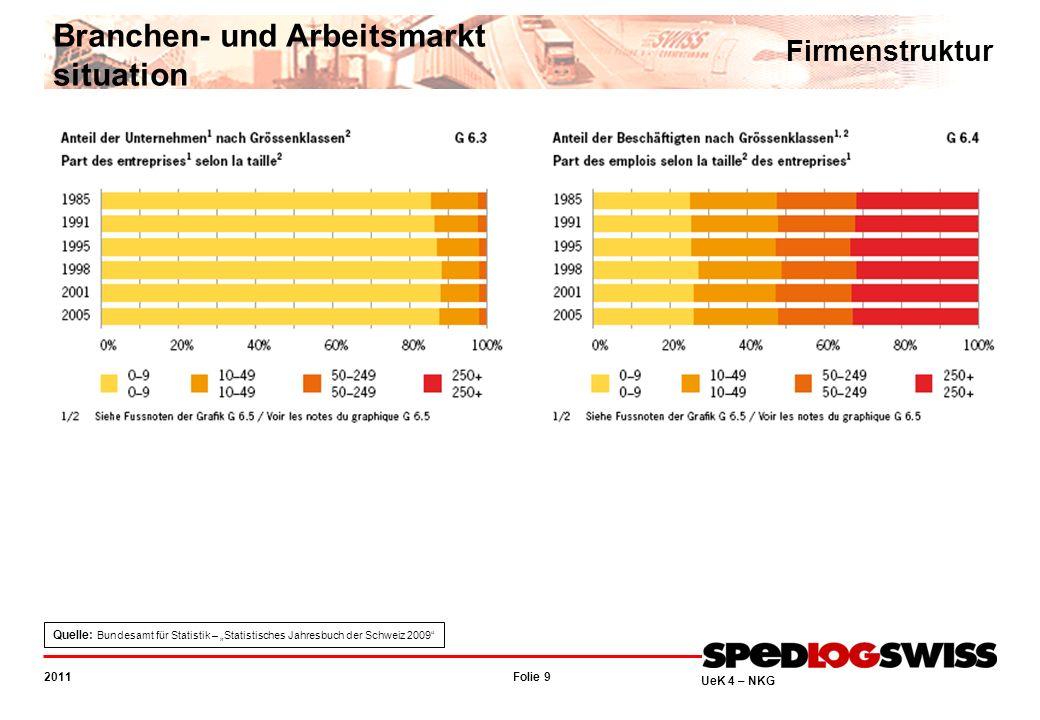 Folie 10 2011 UeK 4 – NKG Beschäftigte nach Wirtschaftsektoren Branchen- und Arbeitsmarkt situation Quelle: Bundesamt für Statistik – Statistisches Jahresbuch der Schweiz 2004