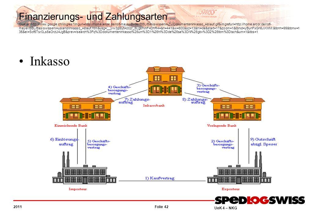 Folie 42 2011 UeK 4 – NKG Finanzierungs- und Zahlungsarten Quelle: http://www.google.ch/imgres?imgurl=http://home.arcor.de/rolf-mayer/Bilder/BBL/Basiswissen/AZV/Dokumenteninkasso_Ablauf.gif&imgrefurl=http://home.arcor.de/rolf- mayer/BBL/Basiswissen/Ausland/Inkasso_Ablauf.htm&usg=__yvv3jpbytA00zr_6LgbhWF4DhR4=&h=441&w=600&sz=13&hl=de&start=17&zoom=1&tbnid=yBunFxGn6JiXMM:&tbnh=99&tbnw=1 35&ei=Scf5Tsr0Ls6aOrzU4JgB&prev=/search%3Fq%3Ddokumenteninkasso%26um%3D1%26hl%3Dde%26sa%3DN%26gbv%3D2%26tbm%3Disch&um=1&itbs=1 Inkasso