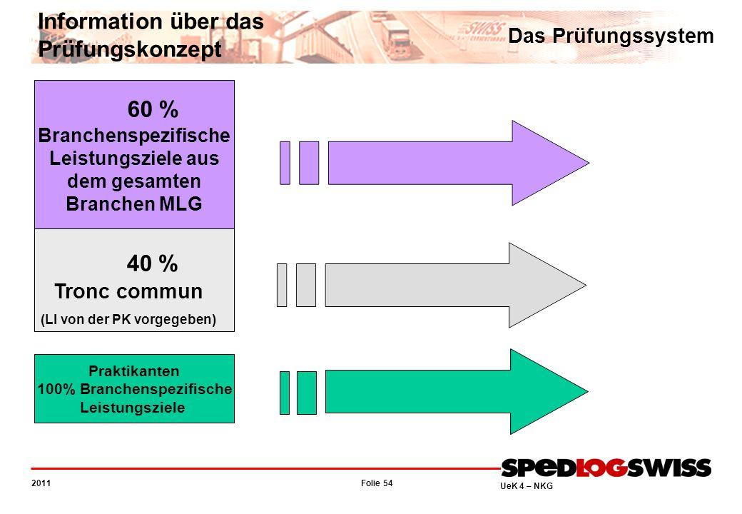 Folie 54 2011 UeK 4 – NKG Information über das Prüfungskonzept 60 % 40 % Tronc commun (LI von der PK vorgegeben) Branchenspezifische Leistungsziele au
