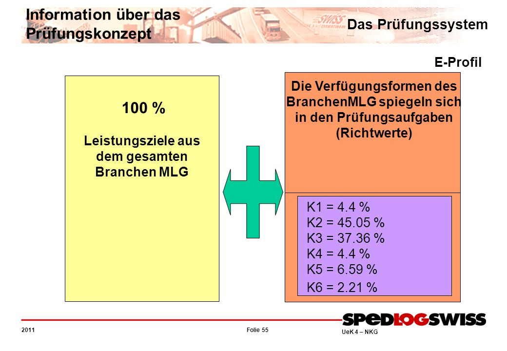 Folie 55 2011 UeK 4 – NKG Information über das Prüfungskonzept Das Prüfungssystem 100 % Leistungsziele aus dem gesamten Branchen MLG Die Verfügungsformen des BranchenMLG spiegeln sich in den Prüfungsaufgaben (Richtwerte) K1 = 4.4 % K2 = 45.05 % K3 = 37.36 % K4 = 4.4 % K5 = 6.59 % K6 = 2.21 % E-Profil