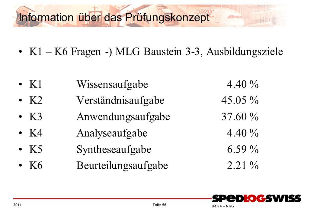 Folie 56 2011 UeK 4 – NKG Information über das Prüfungskonzept K1 – K6 Fragen -) MLG Baustein 3-3, Ausbildungsziele K1Wissensaufgabe 4.40 % K2Verständnisaufgabe45.05 % K3Anwendungsaufgabe37.60 % K4Analyseaufgabe 4.40 % K5Syntheseaufgabe 6.59 % K6Beurteilungsaufgabe 2.21 %