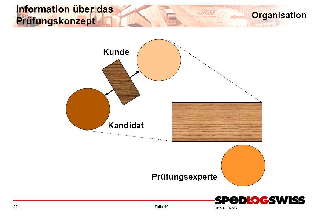 Folie 60 2011 UeK 4 – NKG Information über das Prüfungskonzept Organisation Kandidat Kunde Prüfungsexperte