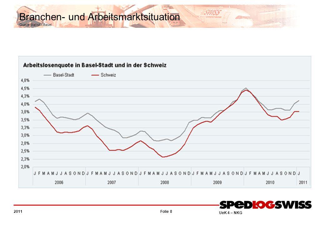 Folie 8 2011 UeK 4 – NKG Branchen- und Arbeitsmarktsituation Quelle Statistik Basel