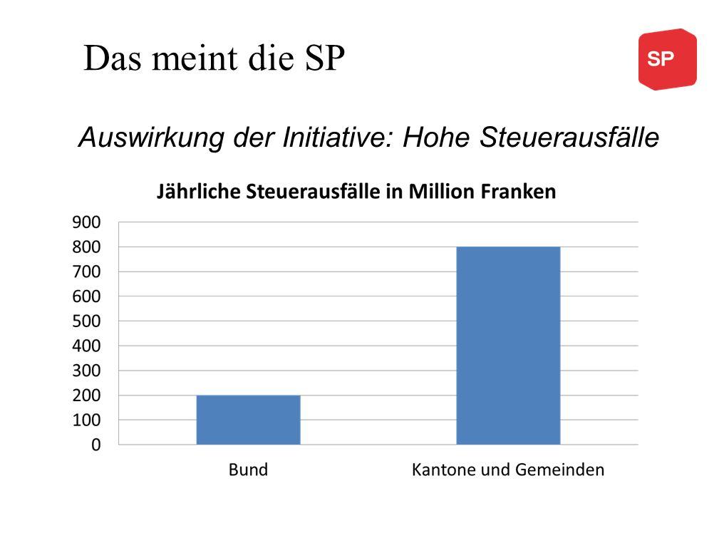 Das meint die SP Auswirkung der Initiative: Hohe Steuerausfälle