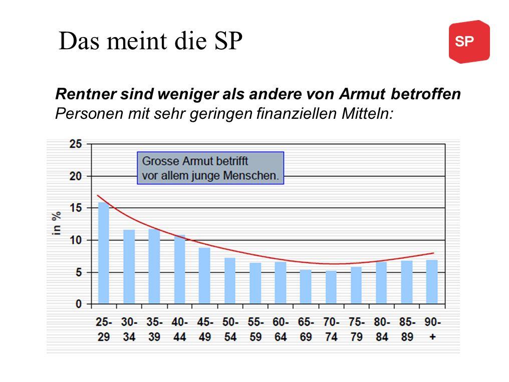 Das meint die SP Rentner sind weniger als andere von Armut betroffen Personen mit sehr geringen finanziellen Mitteln: