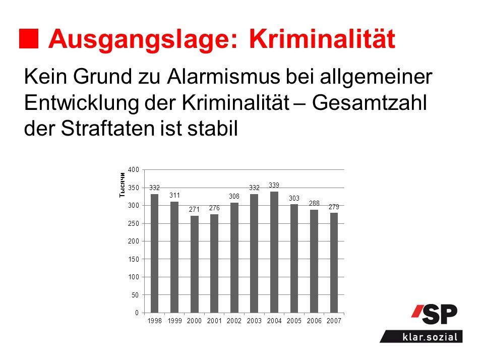Ausgangslage: Kriminalität Kein Grund zu Alarmismus bei allgemeiner Entwicklung der Kriminalität – Gesamtzahl der Straftaten ist stabil
