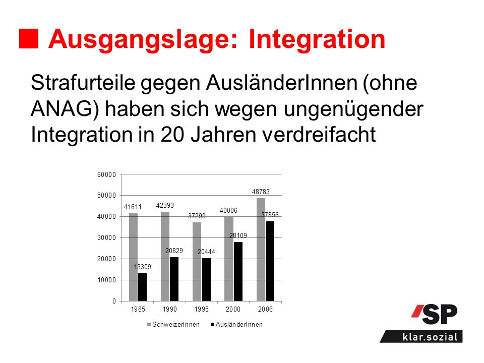 Ausgangslage: Integration Strafurteile gegen AusländerInnen (ohne ANAG) haben sich wegen ungenügender Integration in 20 Jahren verdreifacht