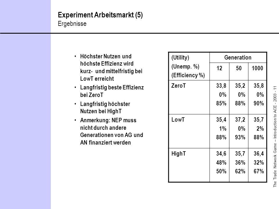 The Trade Network Game – Introduction to ACE - 2003 - 11 Experiment Arbeitsmarkt (5) Ergebnisse Höchster Nutzen und höchste Effizienz wird kurz- und mittelfristig bei LowT erreicht Langfristig beste Effizienz bei ZeroT Langfristig höchster Nutzen bei HighT Anmerkung: NEP muss nicht durch andere Generationen von AG und AN finanziert werden (Utility) (Unemp.