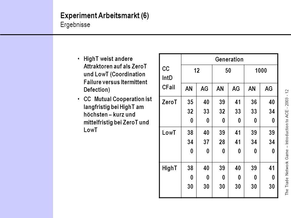 The Trade Network Game – Introduction to ACE - 2003 - 12 Experiment Arbeitsmarkt (6) Ergebnisse HighT weist andere Attraktoren auf als ZeroT und LowT (Coordination Failure versus Itermittent Defection) CC Mutual Cooperation ist langfristig bei HighT am höchsten – kurz und mittelfristig bei ZeroT und LowT CC IntD CFail Generation 12501000 ANAGANAGANAG ZeroT35 32 0 40 33 0 39 32 0 41 33 0 36 33 0 40 34 0 LowT38 34 0 40 37 0 39 28 0 41 0 39 34 0 39 34 0 HighT38 0 30 40 0 30 39 0 30 40 0 30 39 0 30 41 0 30