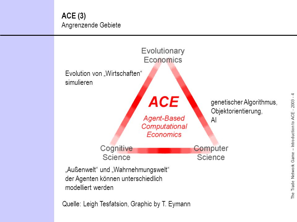 The Trade Network Game – Introduction to ACE - 2003 - 4 ACE (3) Angrenzende Gebiete Quelle: Leigh Tesfatsion, Graphic by T.