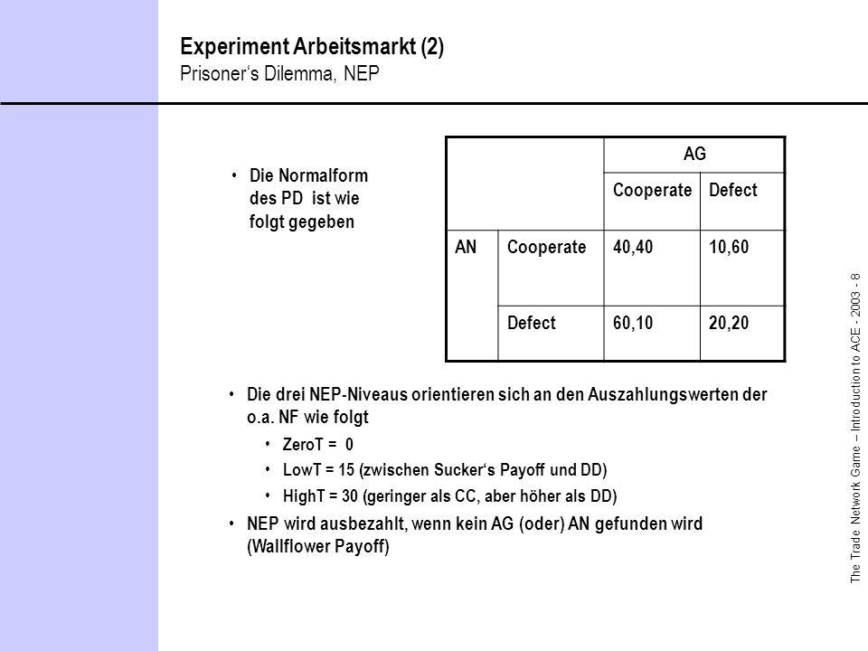 The Trade Network Game – Introduction to ACE - 2003 - 8 Experiment Arbeitsmarkt (2) Prisoners Dilemma, NEP Die Normalform des PD ist wie folgt gegeben AG CooperateDefect ANCooperate40,4010,60 Defect60,1020,20 Die drei NEP-Niveaus orientieren sich an den Auszahlungswerten der o.a.