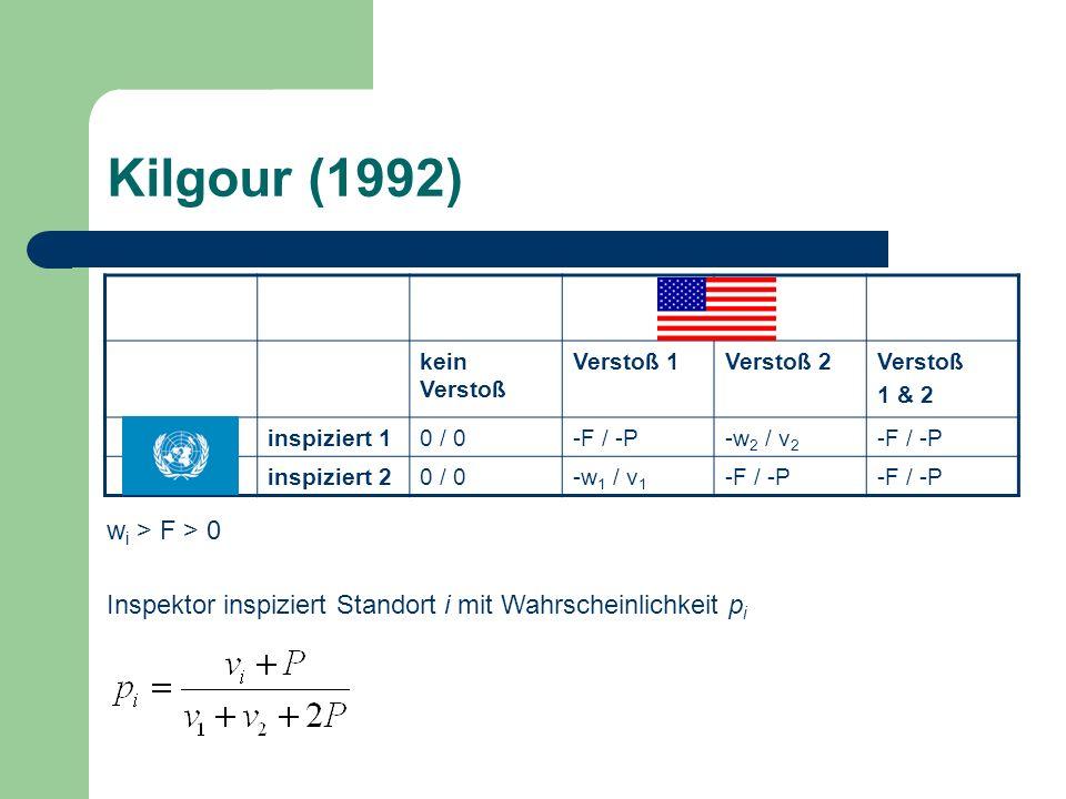 Kilgour (1992) kein Verstoß Verstoß 1Verstoß 2Verstoß 1 & 2 inspiziert 10 / 0-F / -P-w 2 / v 2 -F / -P inspiziert 20 / 0-w 1 / v 1 -F / -P w i > F > 0 Inspektor inspiziert Standort i mit Wahrscheinlichkeit p i