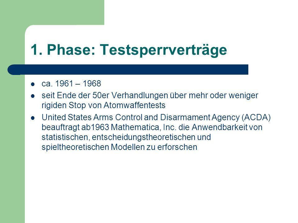 1. Phase: Testsperrverträge ca.