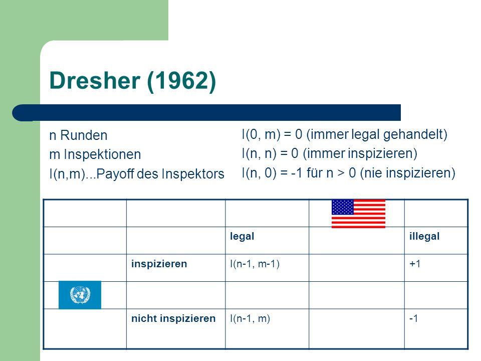 Dresher (1962) n Runden m Inspektionen I(n,m)...Payoff des Inspektors legalillegal inspizierenI(n-1, m-1)+1 nicht inspizierenI(n-1, m) I(0, m) = 0 (immer legal gehandelt) I(n, n) = 0 (immer inspizieren) I(n, 0) = -1 für n > 0 (nie inspizieren)