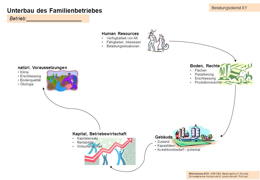 Unterbau des Familienbetriebes natürl. Voraussetzungen Klima Erschliessung Bodenqualität Ökologie Gebäude Zustand Kapazitäten Investitionsbedarf / -po