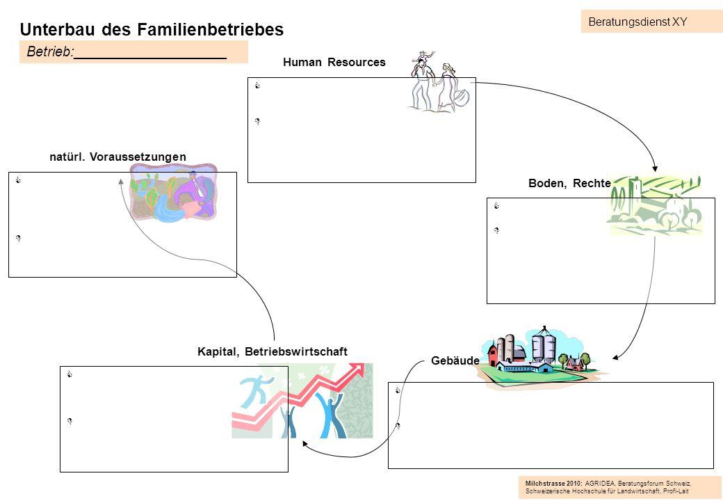 Unterbau des Familienbetriebes natürl. Voraussetzungen Gebäude Kapital, Betriebswirtschaft Human Resources Boden, Rechte Betrieb:____________________