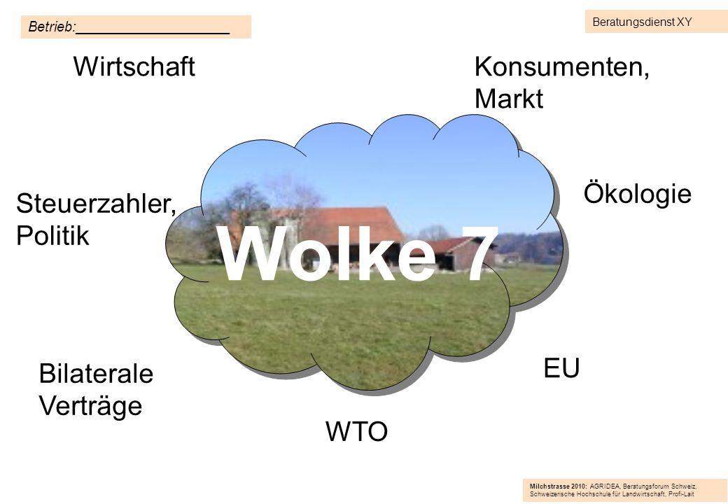 Wolke 7 Wirtschaft Steuerzahler, Politik WTO EU Ökologie Konsumenten, Markt Bilaterale Verträge Betrieb:____________________ Beratungsdienst XY Milchs