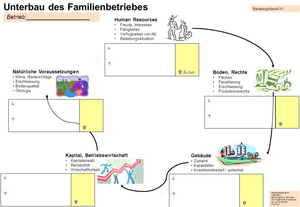Unterbau des Familienbetriebes Natürliche Voraussetzungen Klima, Niederschläge Erschliessung Bodenqualität Ökologie Gebäude Zustand Kapazitäten Invest