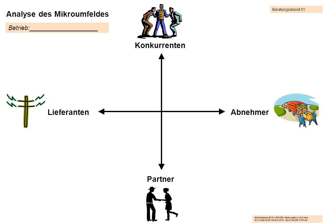 Analyse des Mikroumfeldes LieferantenAbnehmer Partner Konkurrenten Betrieb:____________________ Milchstrasse 2010: AGRIDEA, Beratungsforum Schweiz, Sc