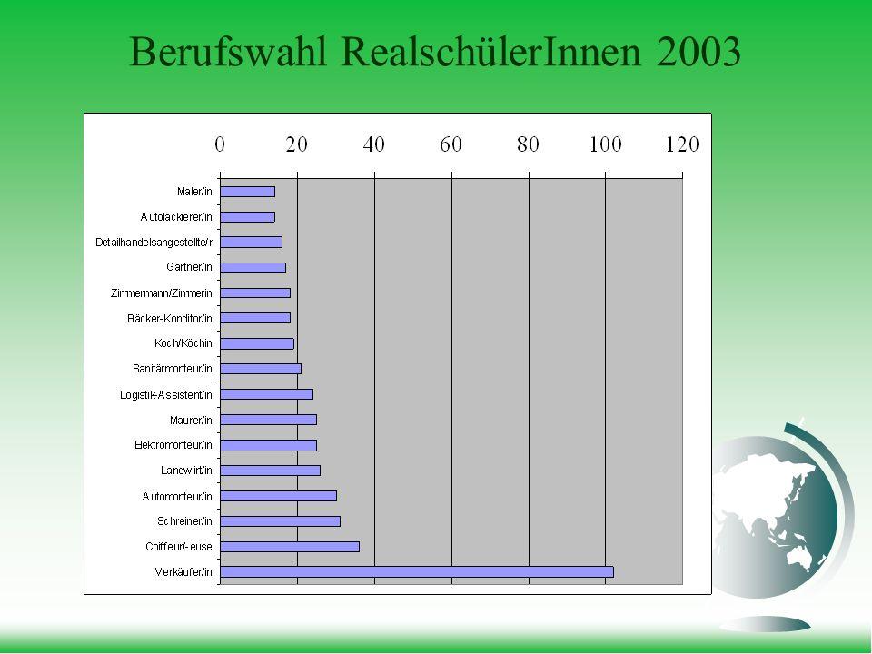 Berufswahl RealschülerInnen 2003