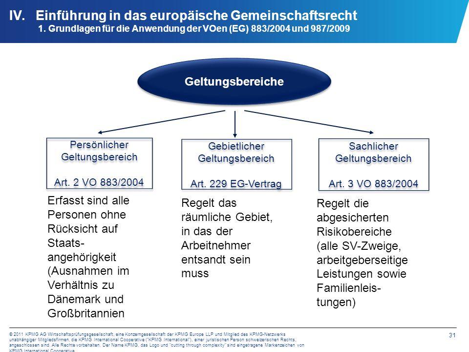 31 © 2011 KPMG AG Wirtschaftsprüfungsgesellschaft, eine Konzerngesellschaft der KPMG Europe LLP und Mitglied des KPMG-Netzwerks unabhängiger Mitglieds