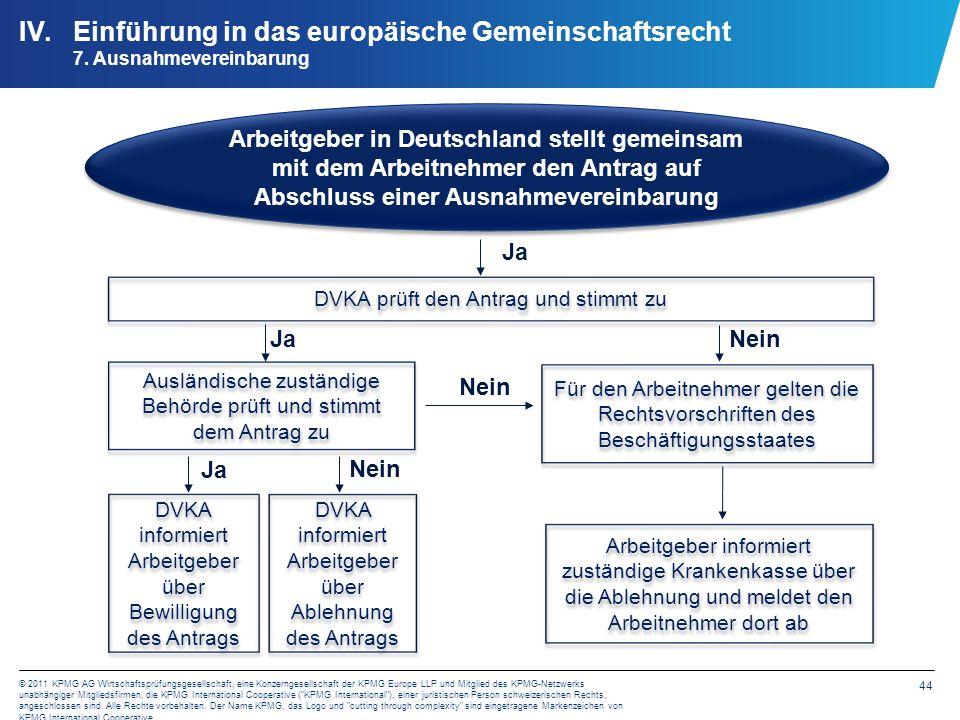 44 © 2011 KPMG AG Wirtschaftsprüfungsgesellschaft, eine Konzerngesellschaft der KPMG Europe LLP und Mitglied des KPMG-Netzwerks unabhängiger Mitglieds