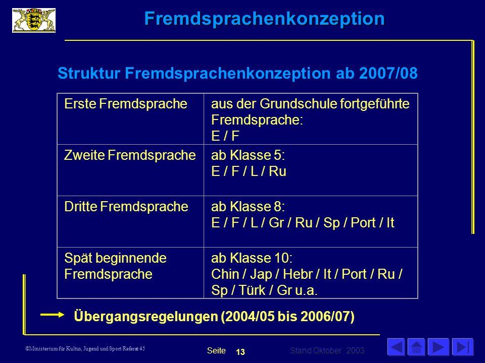 Fremdsprachenkonzeption Stand Oktober 2003 Seite ©Ministerium für Kultus, Jugend und Sport/Referat 45 Struktur Fremdsprachenkonzeption ab 2007/08 Erste Fremdspracheaus der Grundschule fortgeführte Fremdsprache: E / F Zweite Fremdspracheab Klasse 5: E / F / L / Ru Dritte Fremdspracheab Klasse 8: E / F / L / Gr / Ru / Sp / Port / It Spät beginnende Fremdsprache ab Klasse 10: Chin / Jap / Hebr / It / Port / Ru / Sp / Türk / Gr u.a.
