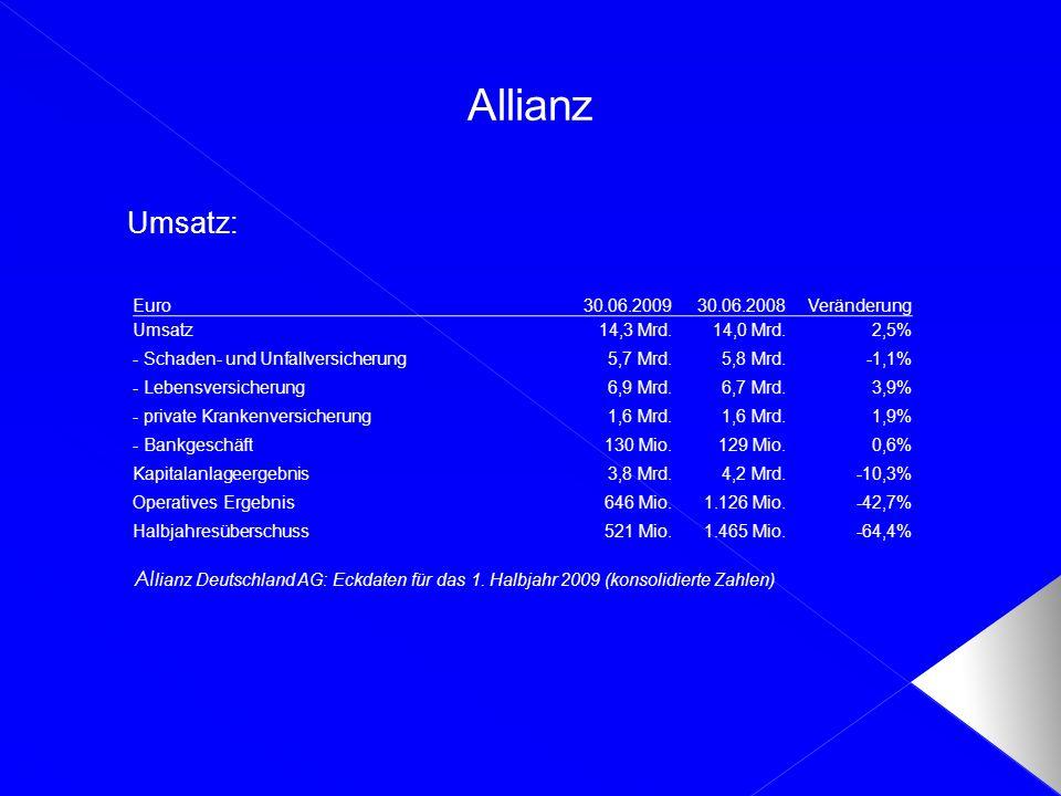 Allianz Umsatz: Euro30.06.200930.06.2008Veränderung Umsatz14,3 Mrd.14,0 Mrd.2,5% - Schaden- und Unfallversicherung5,7 Mrd.5,8 Mrd.-1,1% - Lebensversic