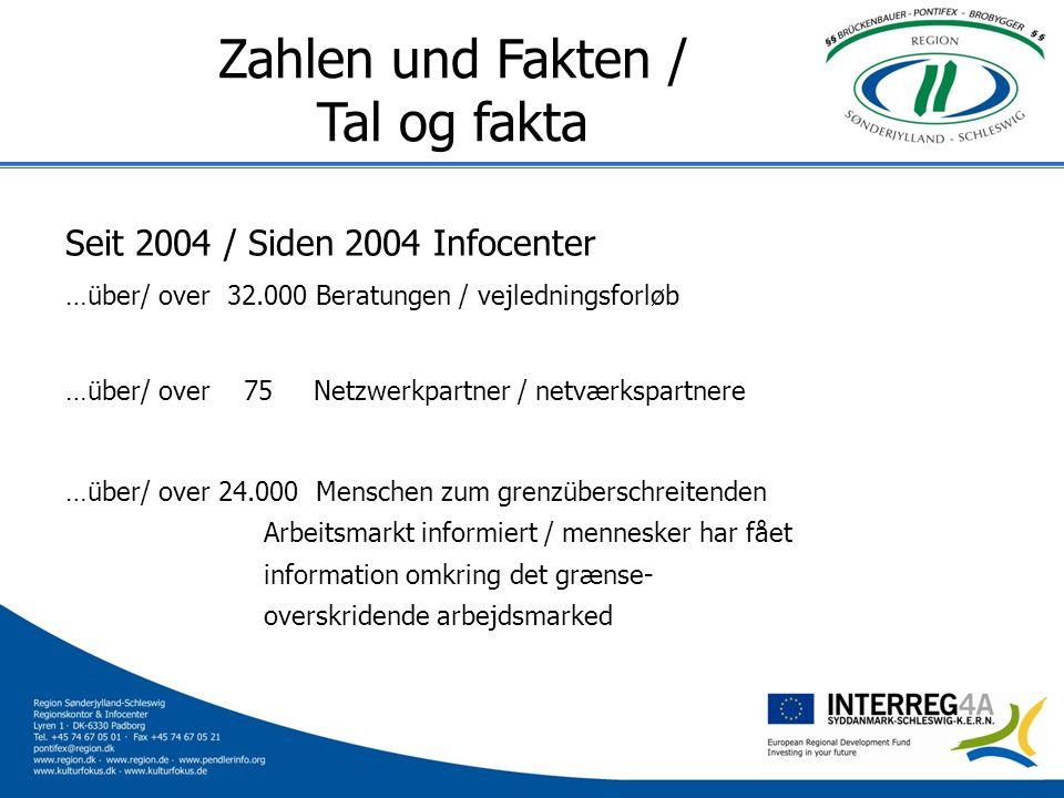 Zahlen und Fakten / Tal og fakta Seit 2004 / Siden 2004 Infocenter …über/ over 32.000 Beratungen / vejledningsforløb …über/ over 75 Netzwerkpartner /