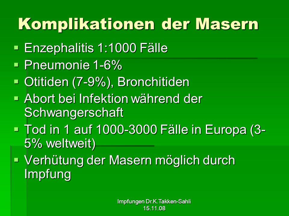 Impfungen Dr.K.Takken-Sahli 15.11.08 Komplikationen der Masern Enzephalitis 1:1000 Fälle Enzephalitis 1:1000 Fälle Pneumonie 1-6% Pneumonie 1-6% Otiti