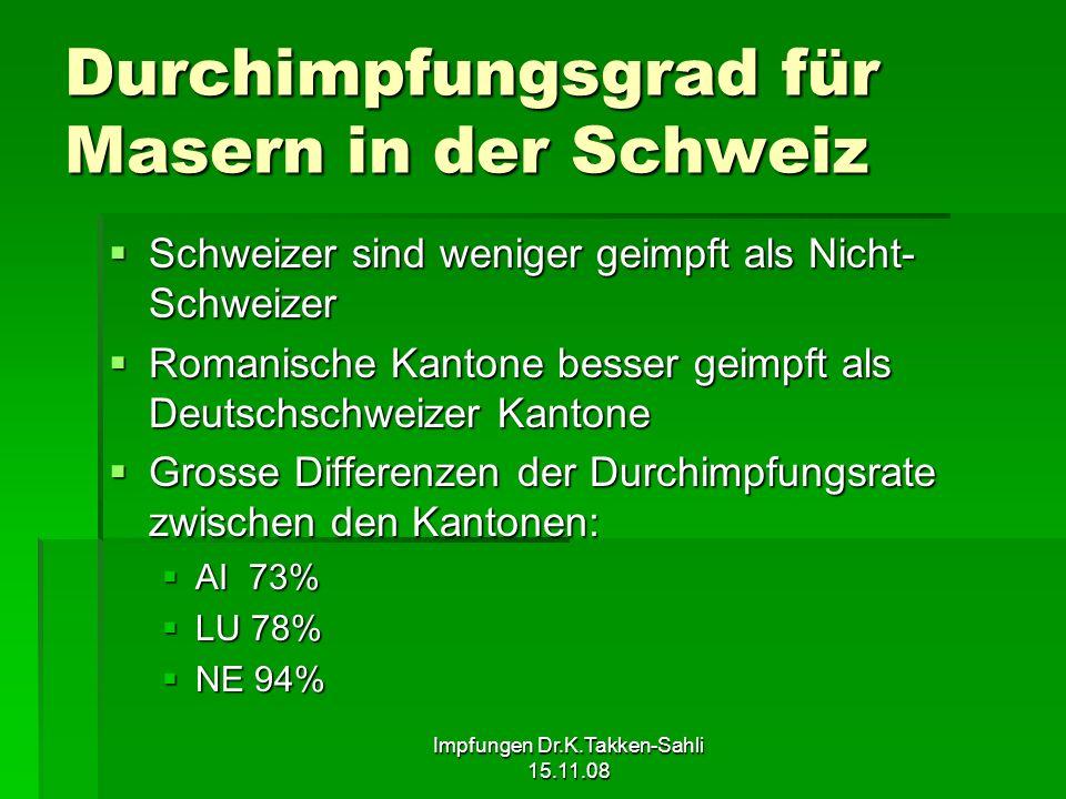 Impfungen Dr.K.Takken-Sahli 15.11.08 Durchimpfungsgrad für Masern in der Schweiz Schweizer sind weniger geimpft als Nicht- Schweizer Schweizer sind we