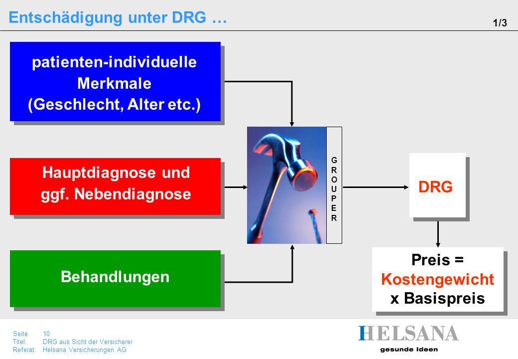 Seite 10 Titel:DRG aus Sicht der Versicherer Referat:Helsana Versicherungen AG Hauptdiagnose und ggf. Nebendiagnose Entschädigung unter DRG … Behandlu