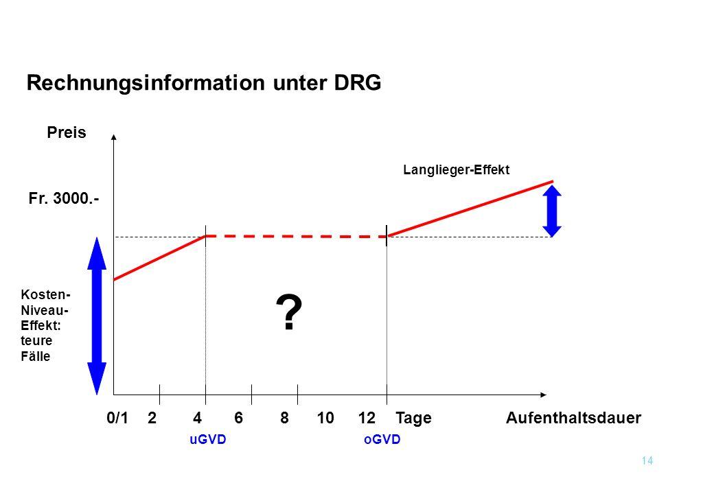 14 Fr. 3000.- 0/1 2 4 6 8 10 12 Tage oGVD Preis Aufenthaltsdauer Kosten- Niveau- Effekt: teure Fälle uGVD Langlieger-Effekt Rechnungsinformation unter