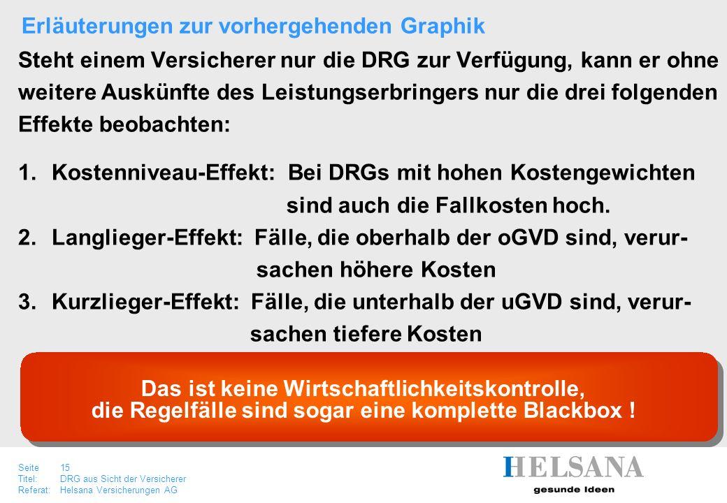 Seite 15 Titel:DRG aus Sicht der Versicherer Referat:Helsana Versicherungen AG Steht einem Versicherer nur die DRG zur Verfügung, kann er ohne weitere
