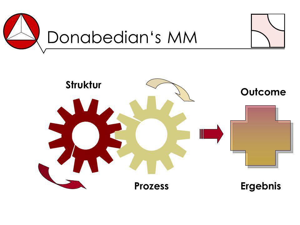 Donabedians MM Struktur ProzessErgebnis Outcome