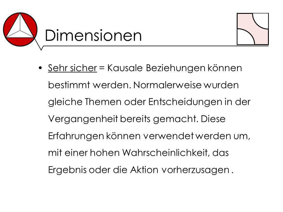 Dimensionen Sehr sicher = Kausale Beziehungen können bestimmt werden. Normalerweise wurden gleiche Themen oder Entscheidungen in der Vergangenheit ber
