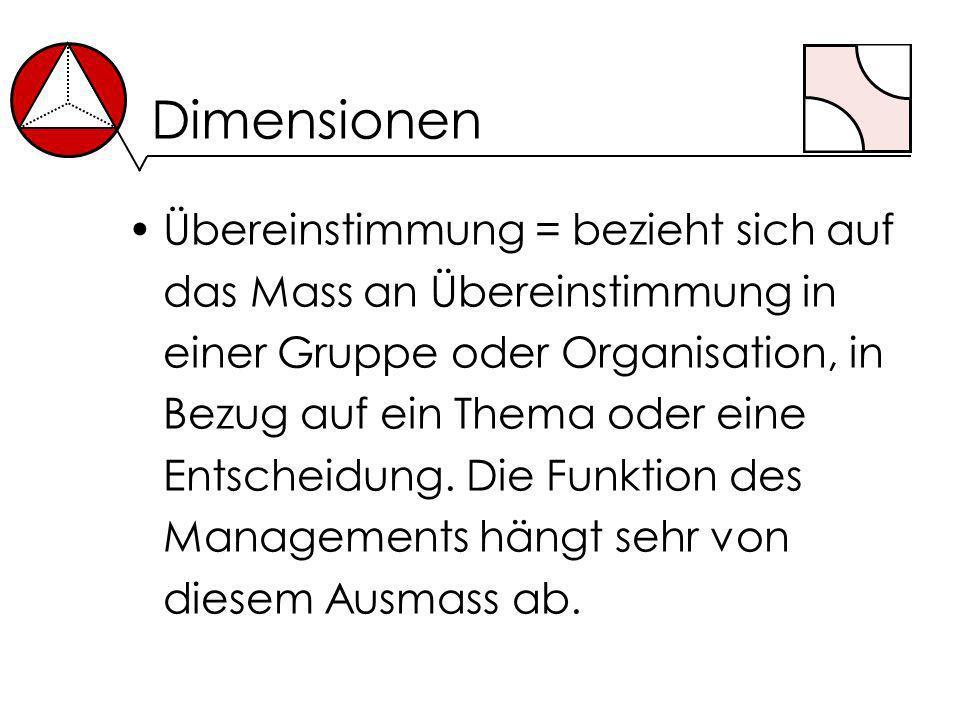 Dimensionen Übereinstimmung = bezieht sich auf das Mass an Übereinstimmung in einer Gruppe oder Organisation, in Bezug auf ein Thema oder eine Entsche