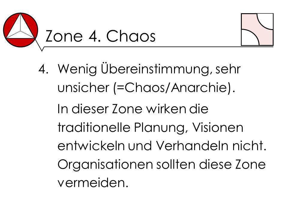 Zone 4. Chaos 4.Wenig Übereinstimmung, sehr unsicher (=Chaos/Anarchie). In dieser Zone wirken die traditionelle Planung, Visionen entwickeln und Verha