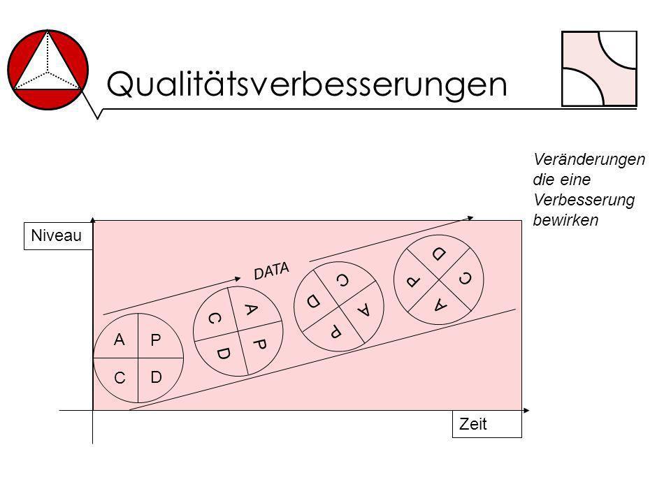 Qualitätsverbesserungen P D C A P D C A P D C A P D C A DATA Veränderungen die eine Verbesserung bewirken Niveau Zeit