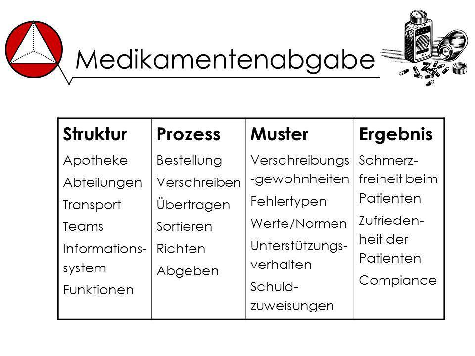 Medikamentenabgabe Struktur Apotheke Abteilungen Transport Teams Informations- system Funktionen Prozess Bestellung Verschreiben Übertragen Sortieren
